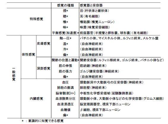 ■ ★リンクテーブル★ リンク元「感覚種」関連記事「感覚 感覚の分類